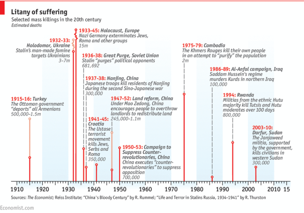 Litany of Suffering - Selected Mass Killings in the 20th Century
